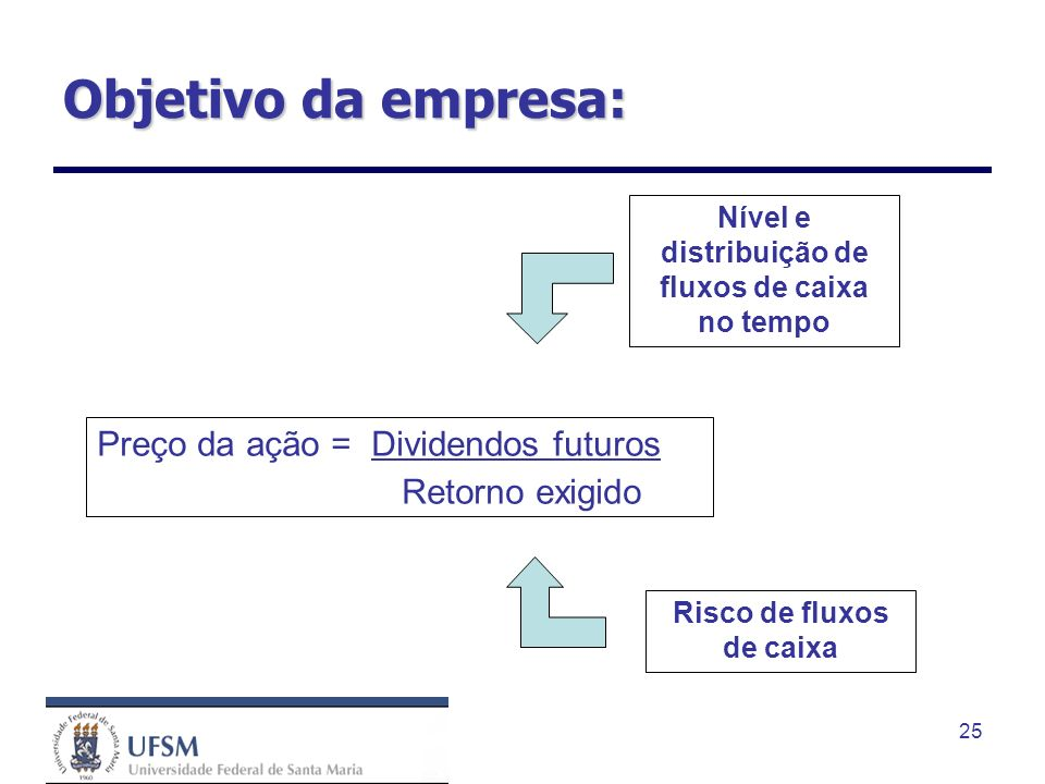 Objetivo da empresa: Preço da ação = Dividendos futuros