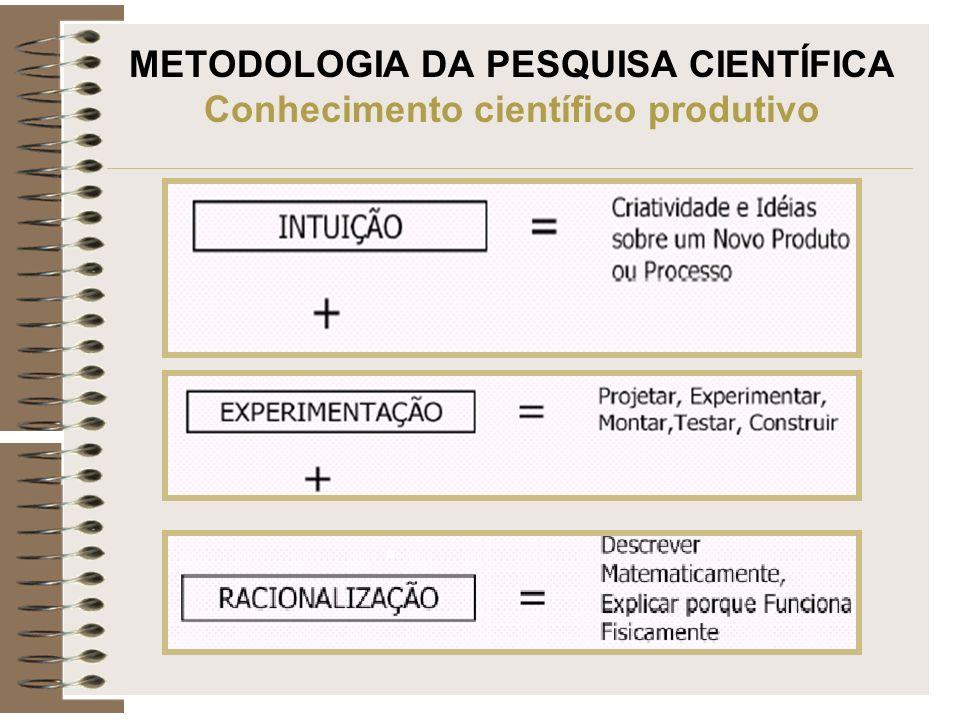 METODOLOGIA DA PESQUISA CIENTÍFICA Conhecimento científico produtivo