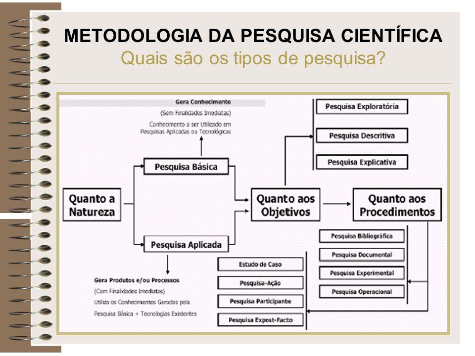 METODOLOGIA DA PESQUISA CIENTÍFICA Quais são os tipos de pesquisa