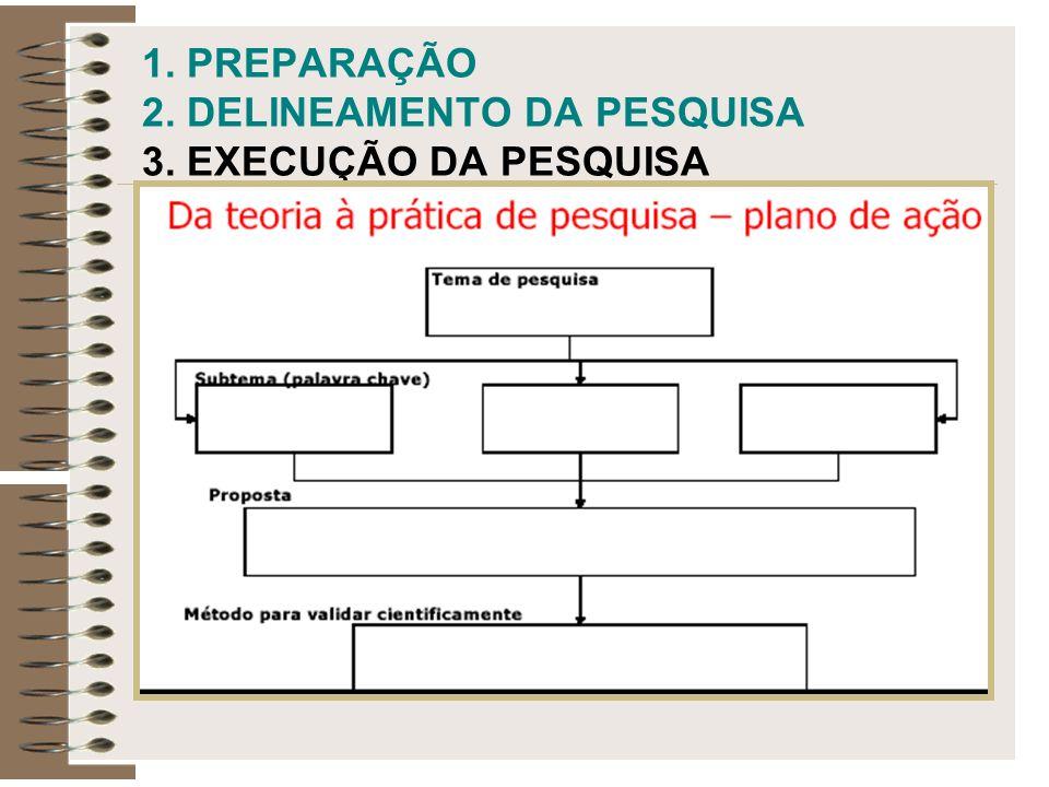 1. PREPARAÇÃO 2. DELINEAMENTO DA PESQUISA 3. EXECUÇÃO DA PESQUISA