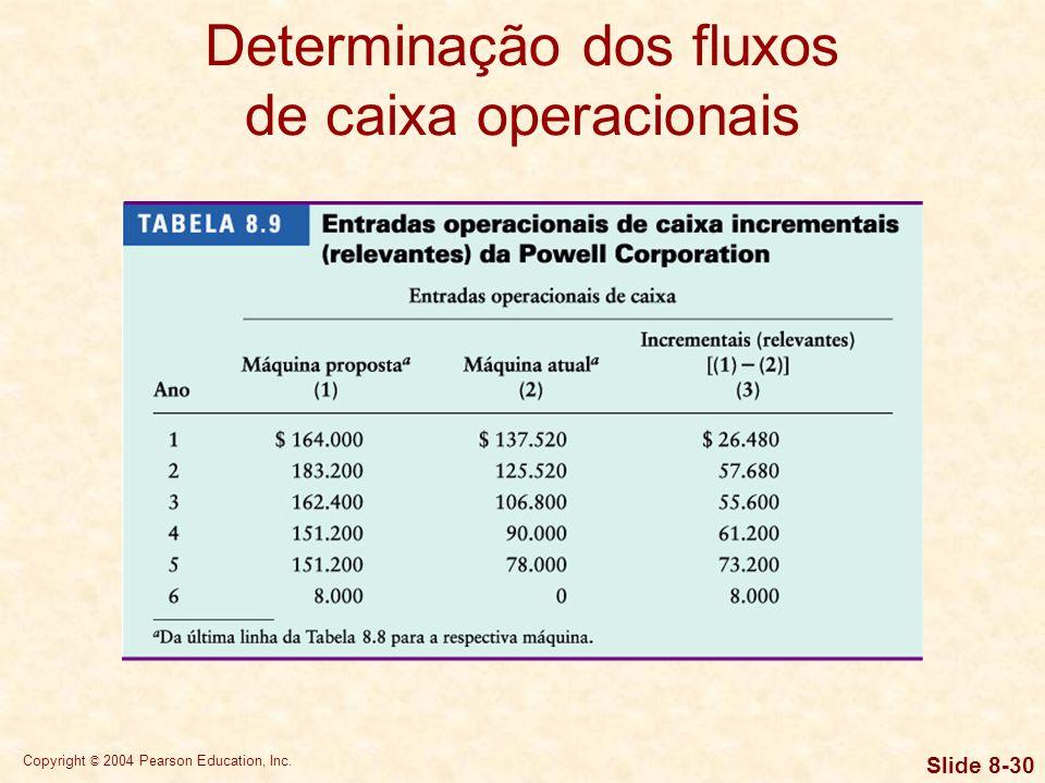 Determinação dos fluxos de caixa operacionais