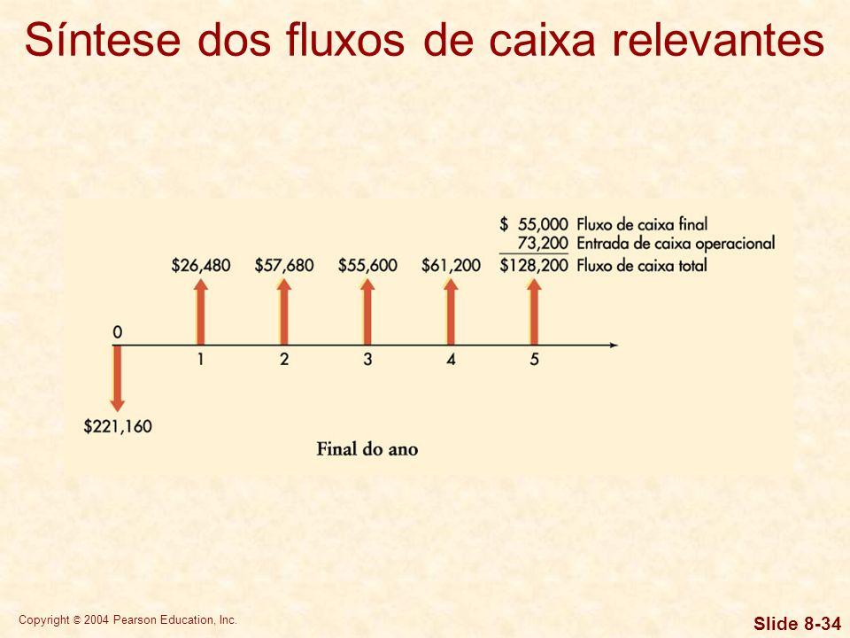 Síntese dos fluxos de caixa relevantes
