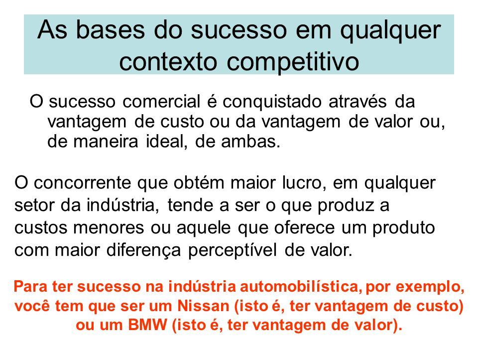 As bases do sucesso em qualquer contexto competitivo