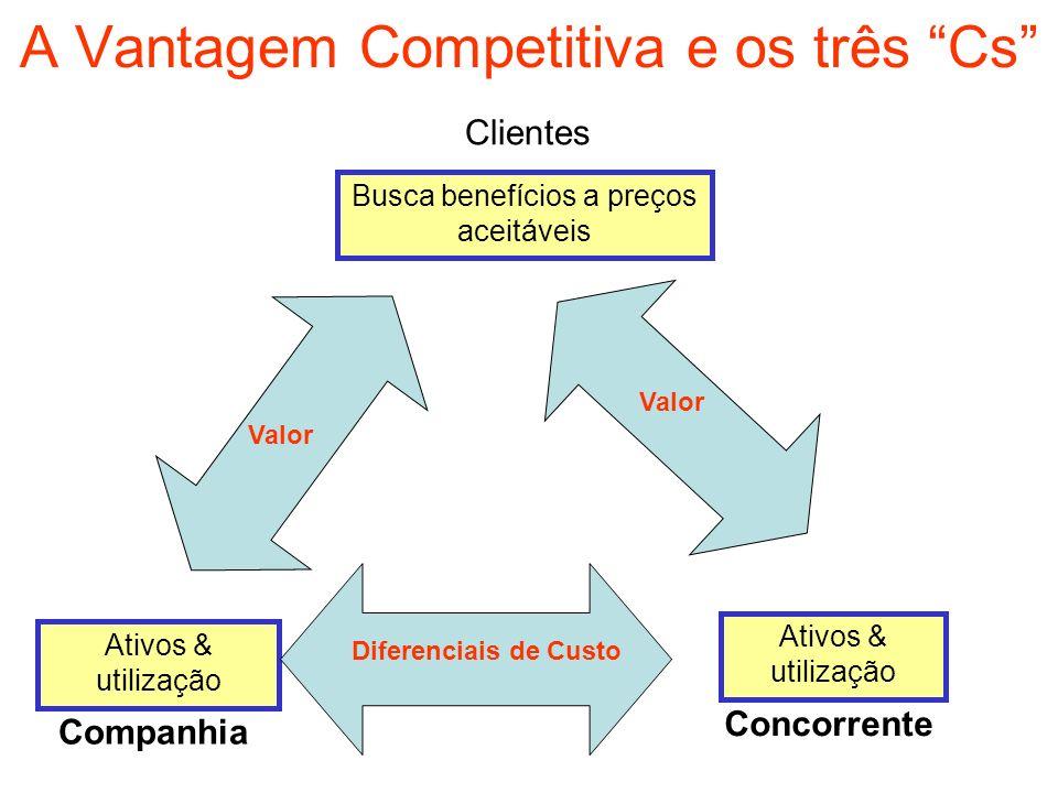 A Vantagem Competitiva e os três Cs