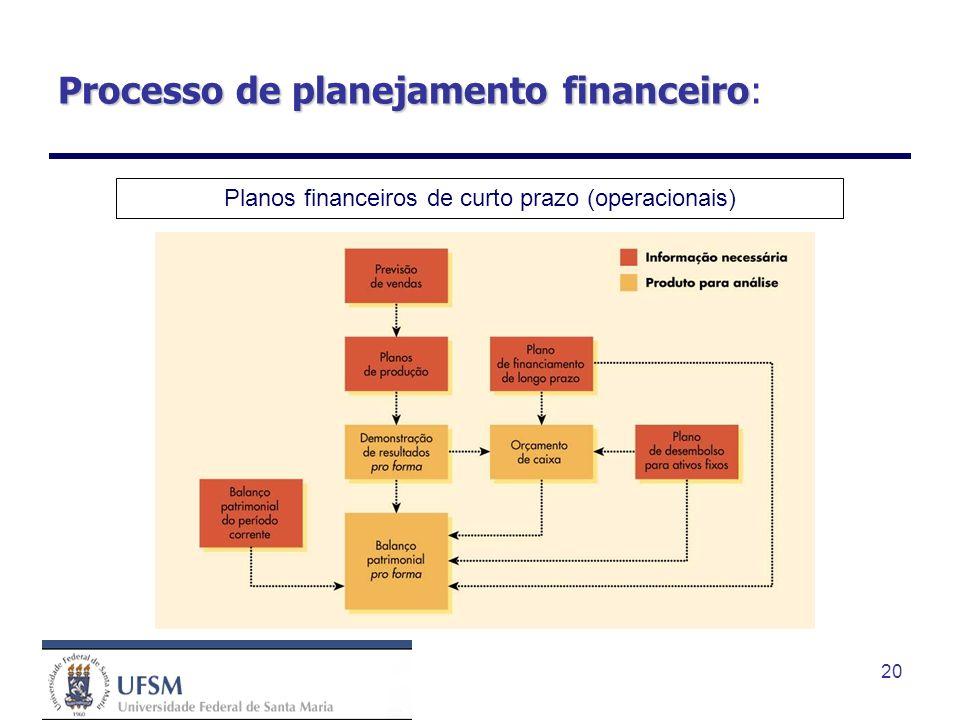 Processo de planejamento financeiro:
