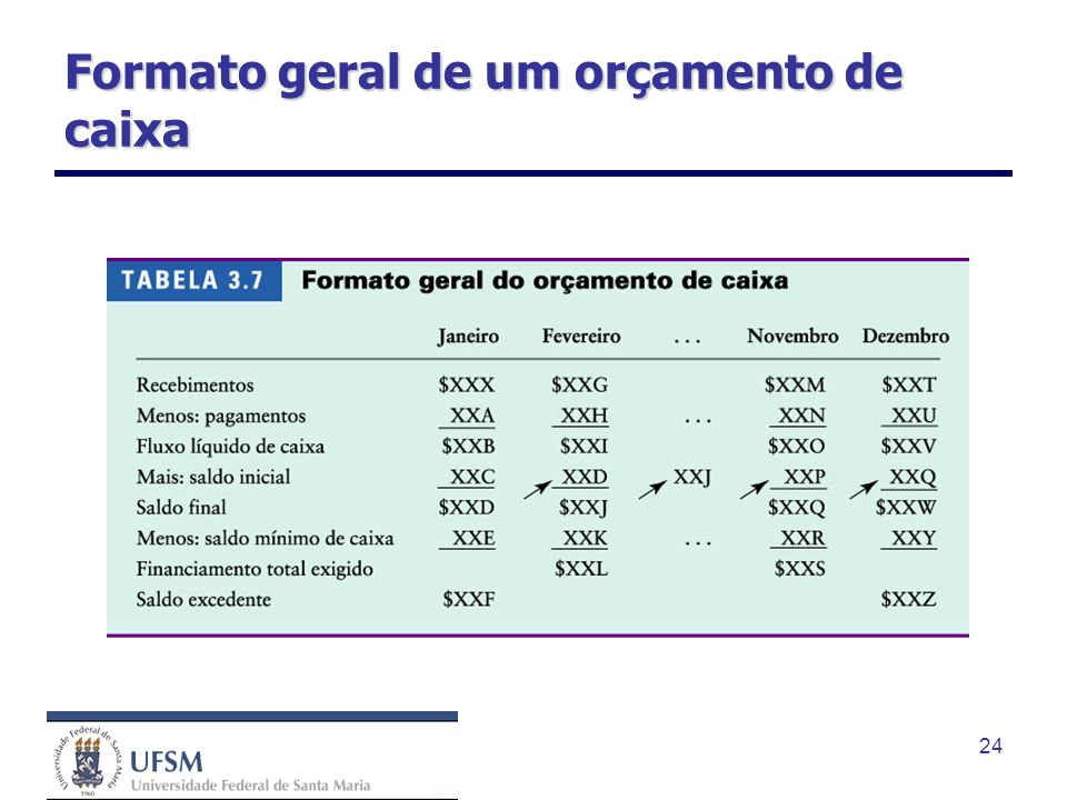 Formato geral de um orçamento de caixa