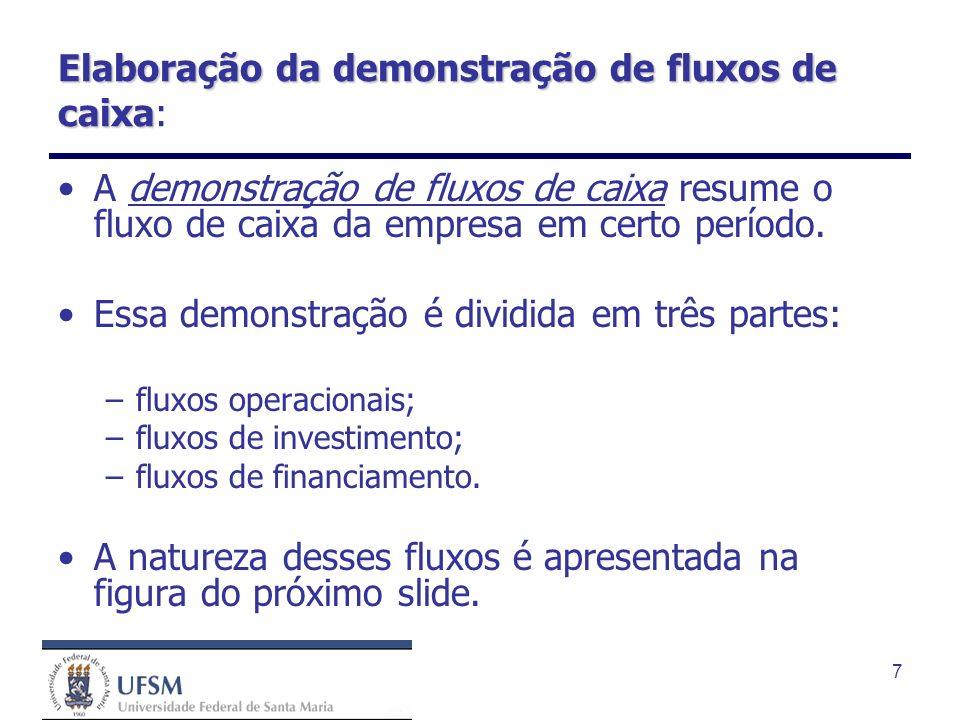 Elaboração da demonstração de fluxos de caixa:
