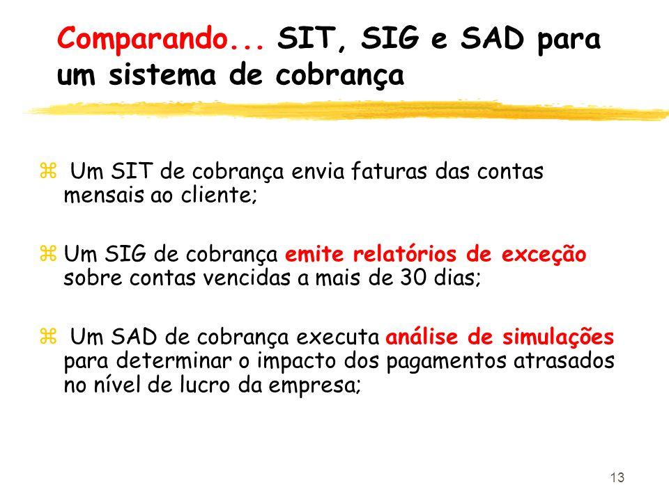 Comparando... SIT, SIG e SAD para um sistema de cobrança