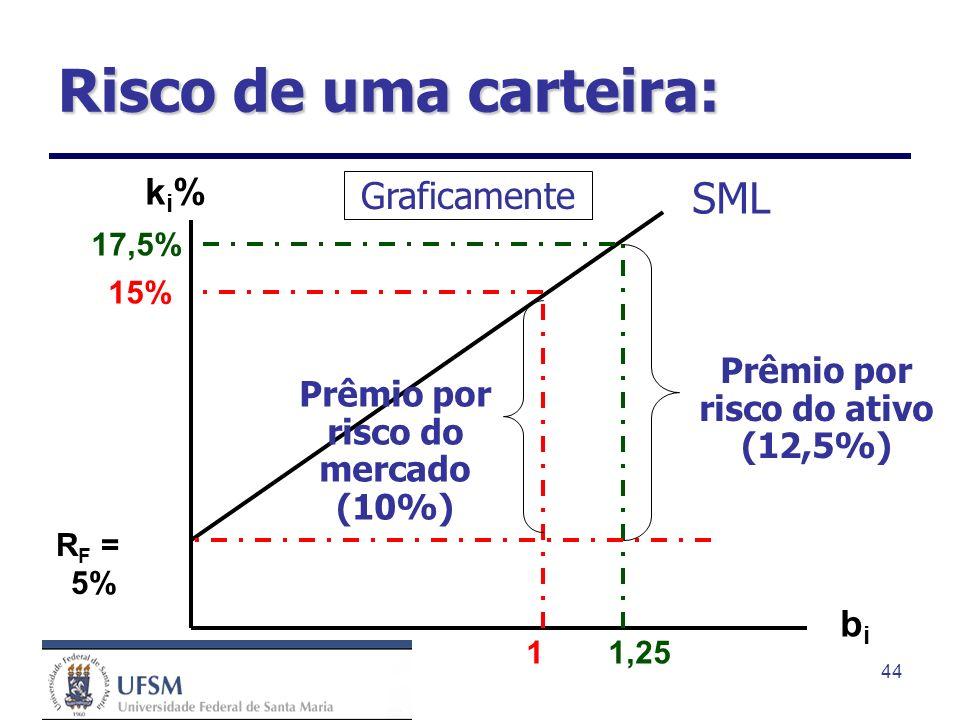 Prêmio por risco do ativo (12,5%) Prêmio por risco do mercado (10%)