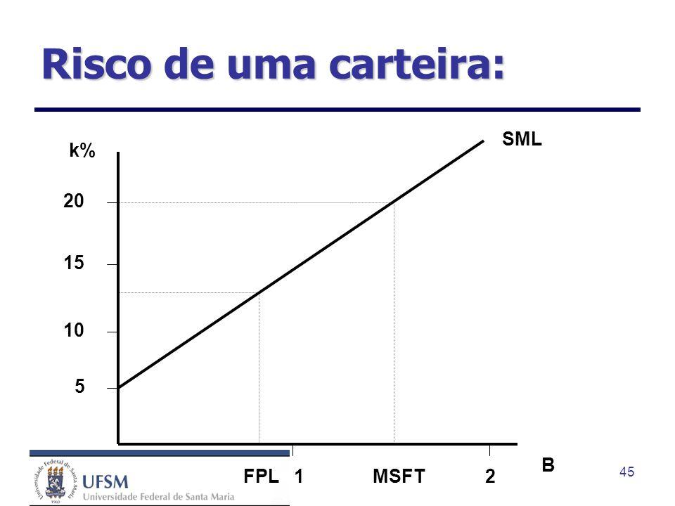 Risco de uma carteira: SML k% 20 15 10 5 B FPL 1 MSFT 2
