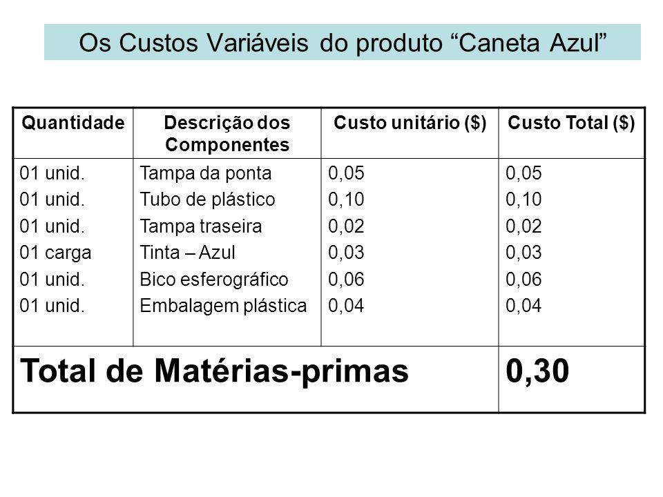 Os Custos Variáveis do produto Caneta Azul