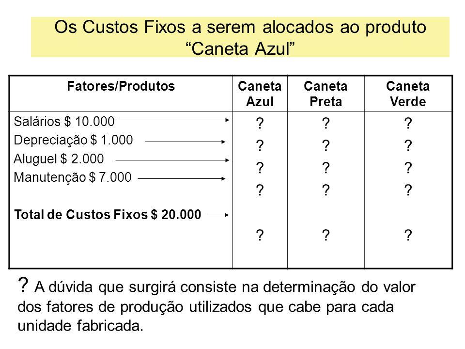 Os Custos Fixos a serem alocados ao produto Caneta Azul