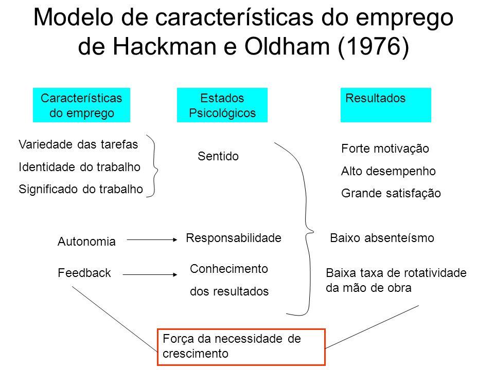 Modelo de características do emprego de Hackman e Oldham (1976)