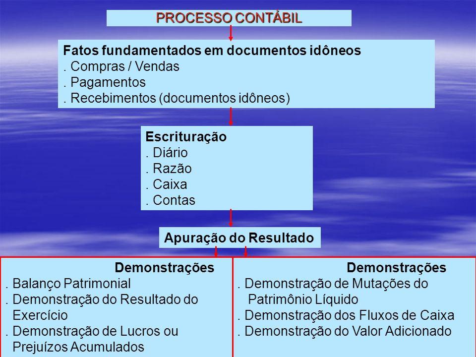 PROCESSO CONTÁBIL Fatos fundamentados em documentos idôneos. . Compras / Vendas. . Pagamentos. . Recebimentos (documentos idôneos)