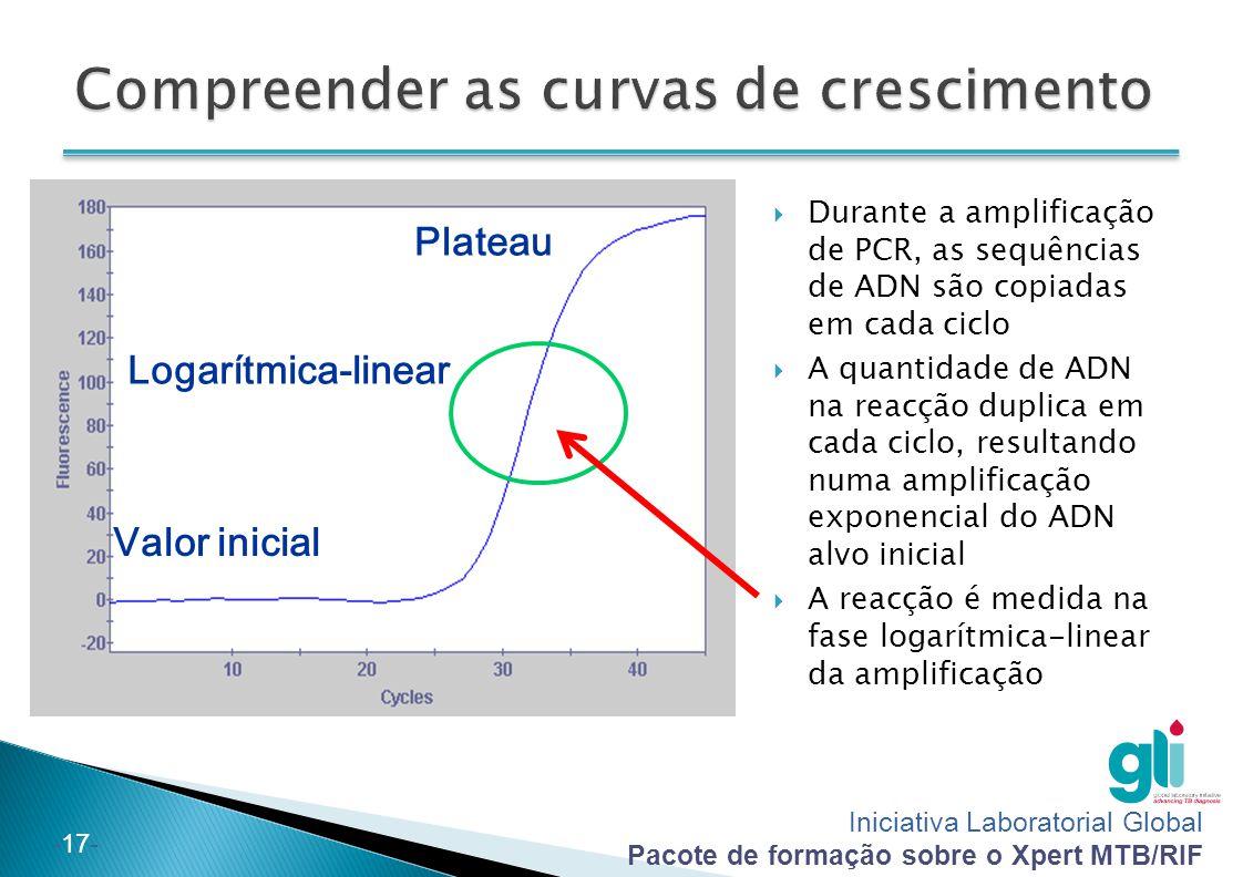 Compreender as curvas de crescimento