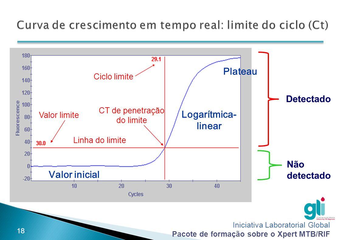 Curva de crescimento em tempo real: limite do ciclo (Ct)