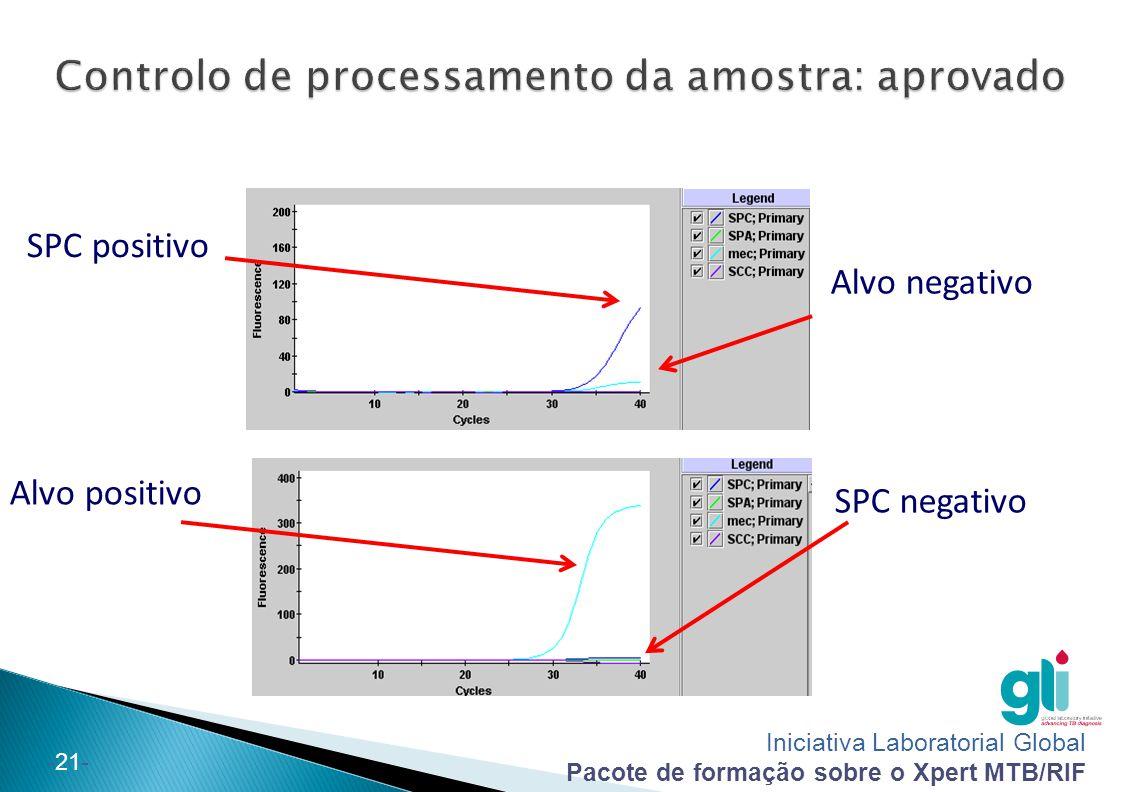 Controlo de processamento da amostra: aprovado