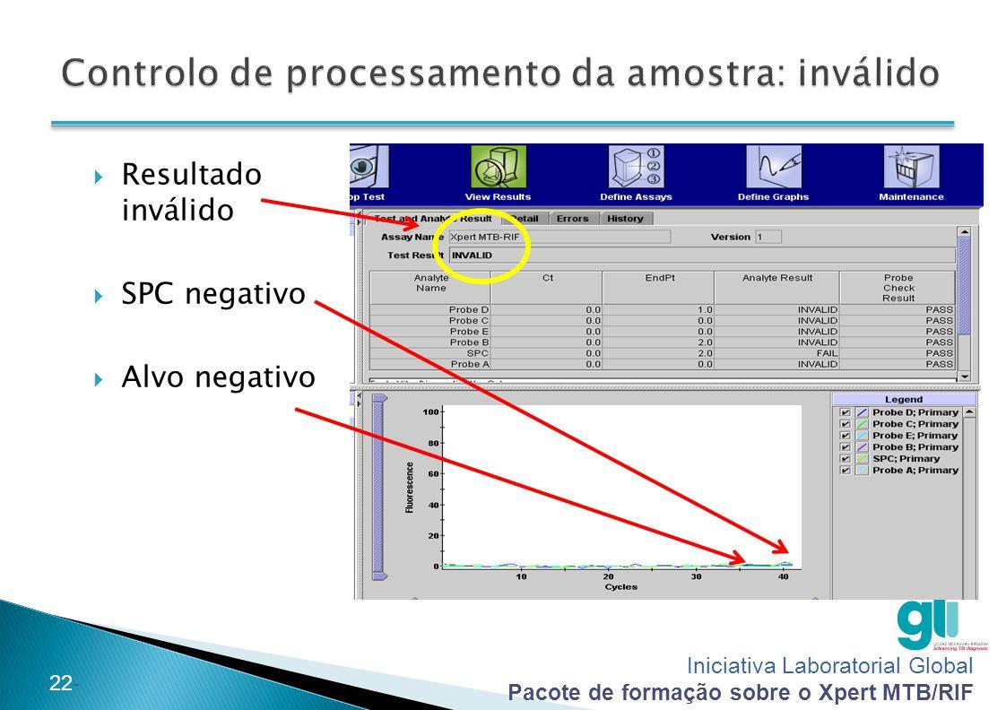 Controlo de processamento da amostra: inválido