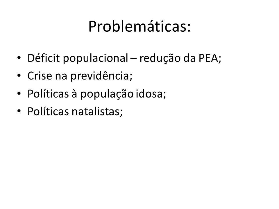 Problemáticas: Déficit populacional – redução da PEA;