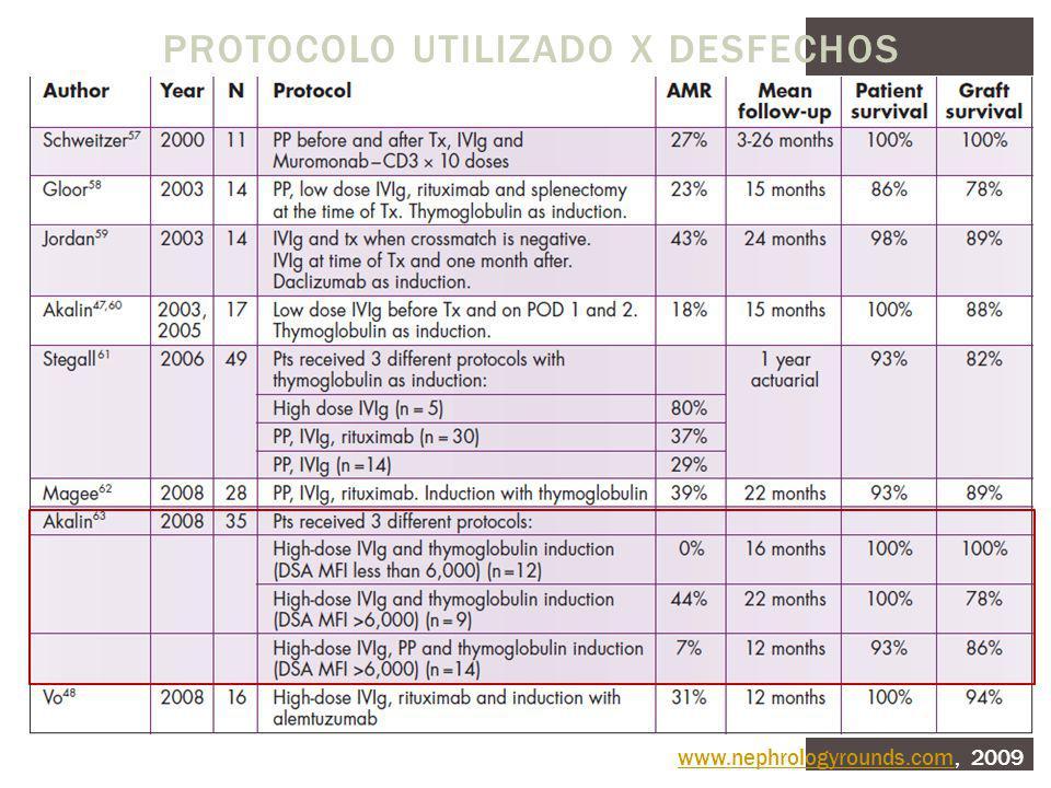 Protocolo Utilizado x Desfechos