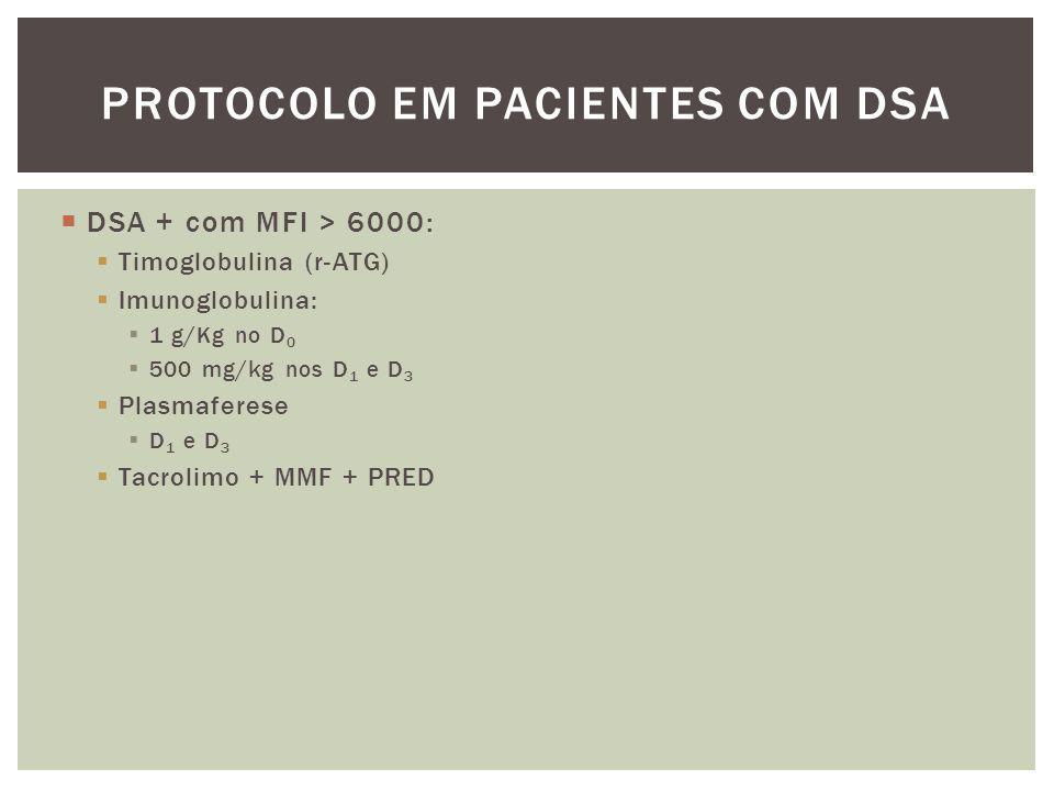 Protocolo em Pacientes com DSA
