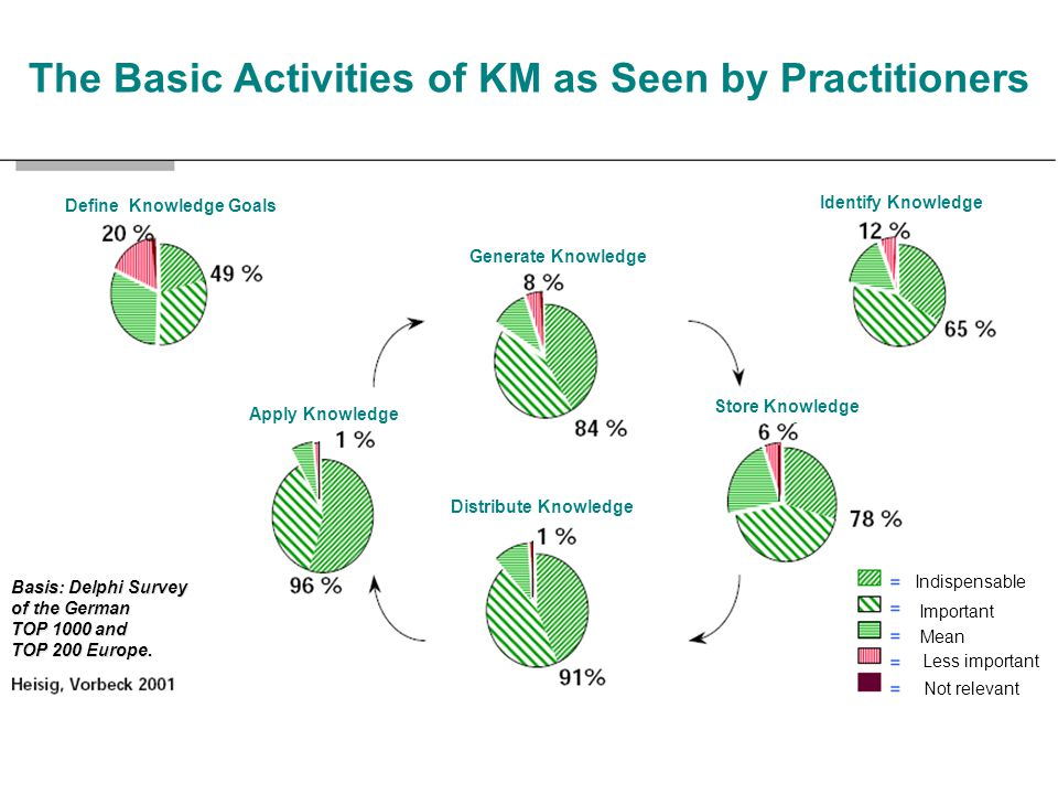 The Basic Activities of KM as Seen by Practitioners