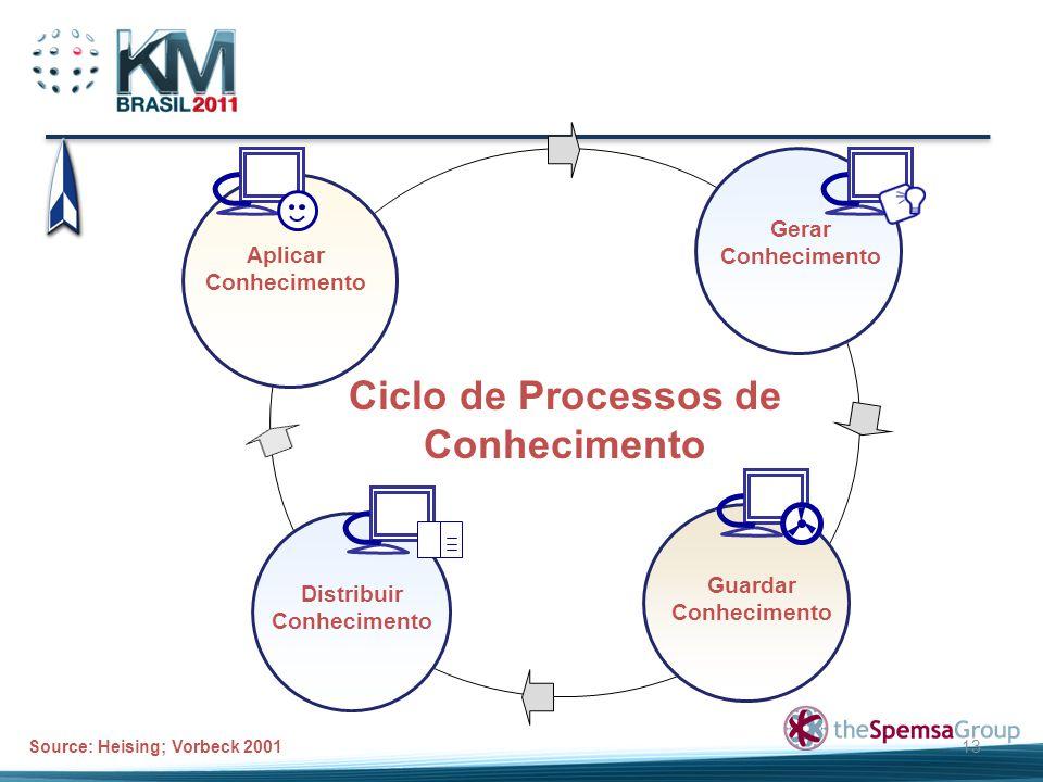 Ciclo de Processos de Conhecimento Distribuir Conhecimento