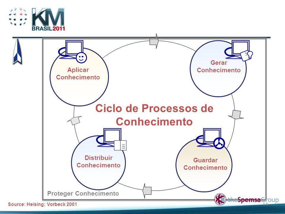 Ciclo de Processos de Conhecimento