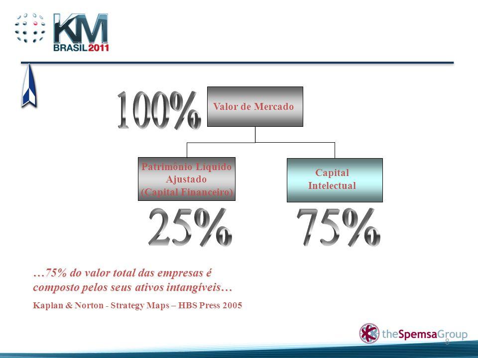 100% Valor de Mercado. Patrimônio Líquido. Ajustado. (Capital Financeiro) Capital Intelectual. 25%