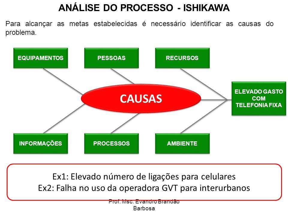 ANÁLISE DO PROCESSO - ISHIKAWA