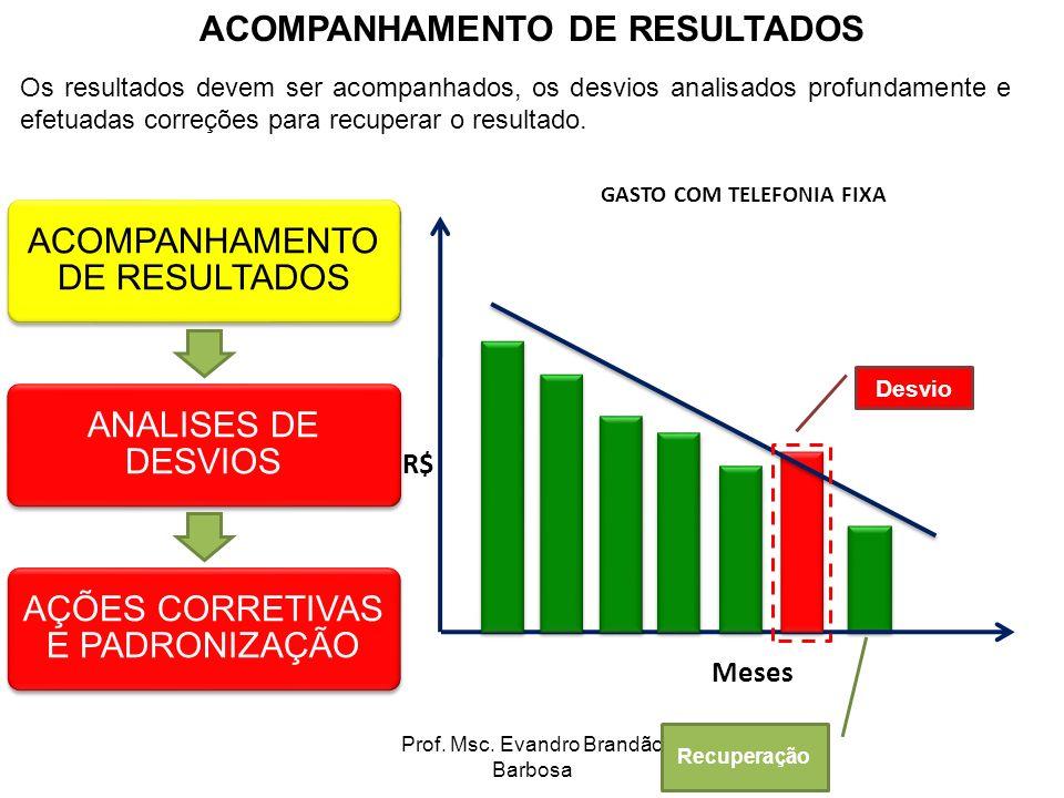 ACOMPANHAMENTO DE RESULTADOS GASTO COM TELEFONIA FIXA