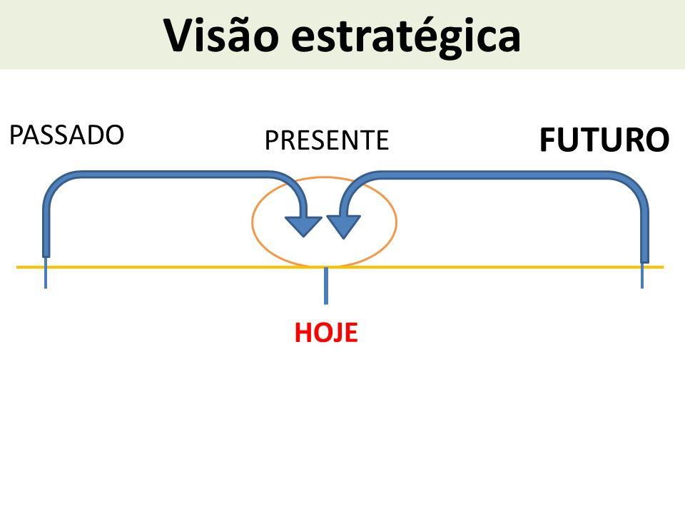 Visão estratégica PASSADO FUTURO HOJE PRESENTE