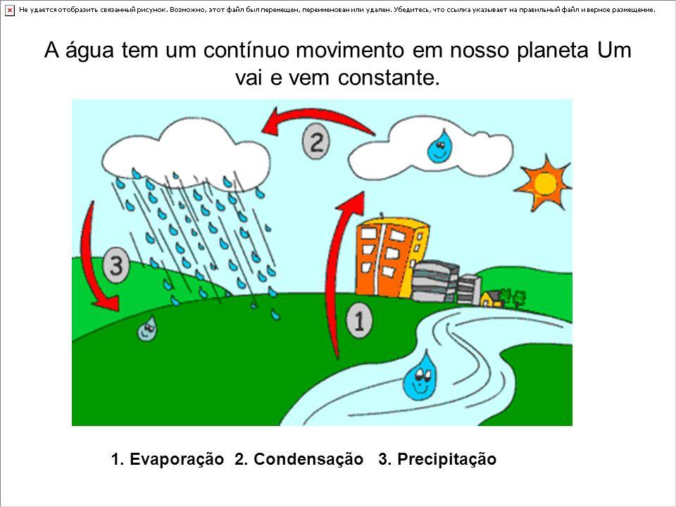 1. Evaporação 2. Condensação 3. Precipitação