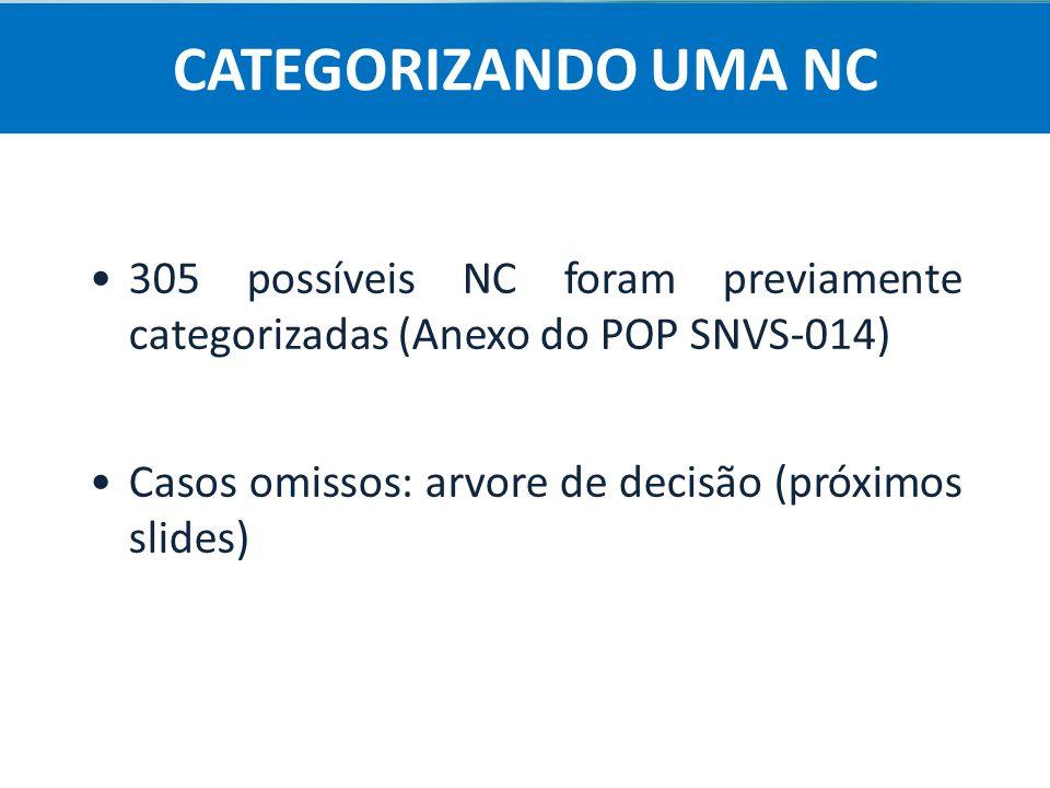 CATEGORIZANDO UMA NC 305 possíveis NC foram previamente categorizadas (Anexo do POP SNVS-014) Casos omissos: arvore de decisão (próximos slides)