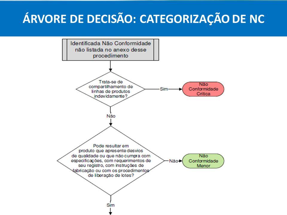 ÁRVORE DE DECISÃO: CATEGORIZAÇÃO DE NC