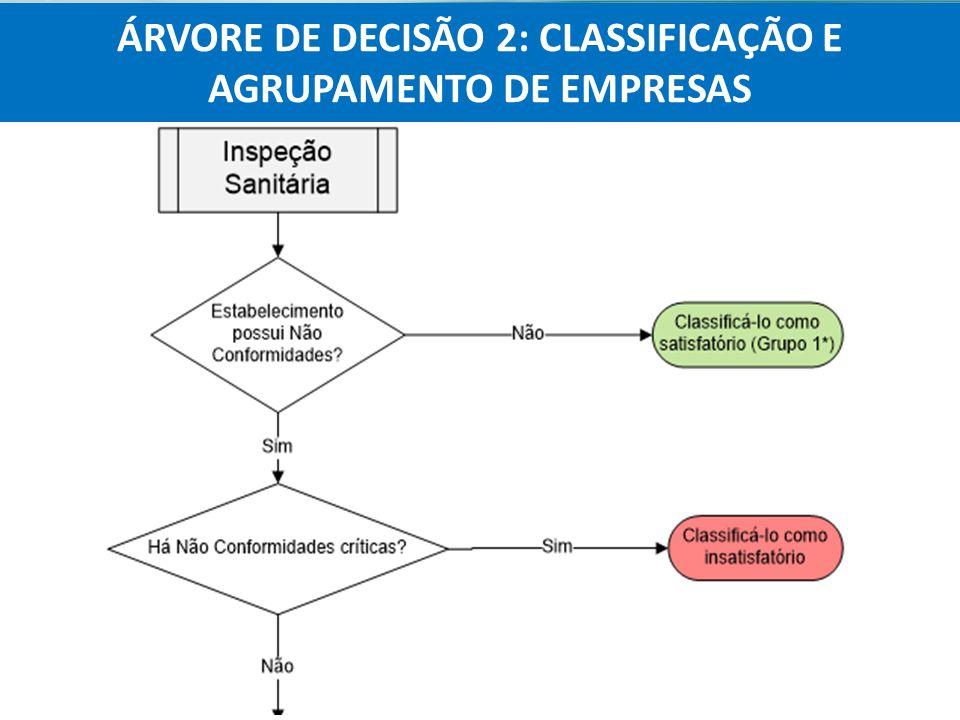 ÁRVORE DE DECISÃO 2: CLASSIFICAÇÃO E AGRUPAMENTO DE EMPRESAS