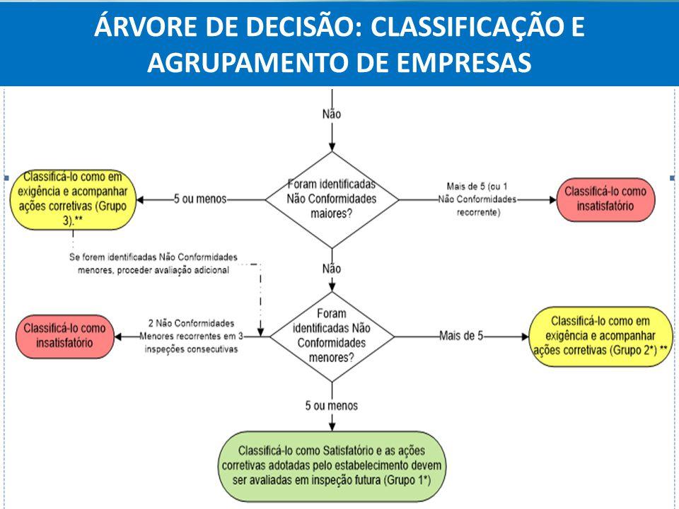 ÁRVORE DE DECISÃO: CLASSIFICAÇÃO E AGRUPAMENTO DE EMPRESAS
