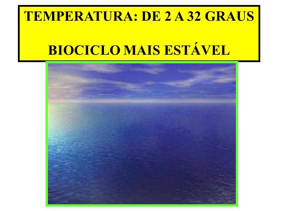 TEMPERATURA: DE 2 A 32 GRAUS