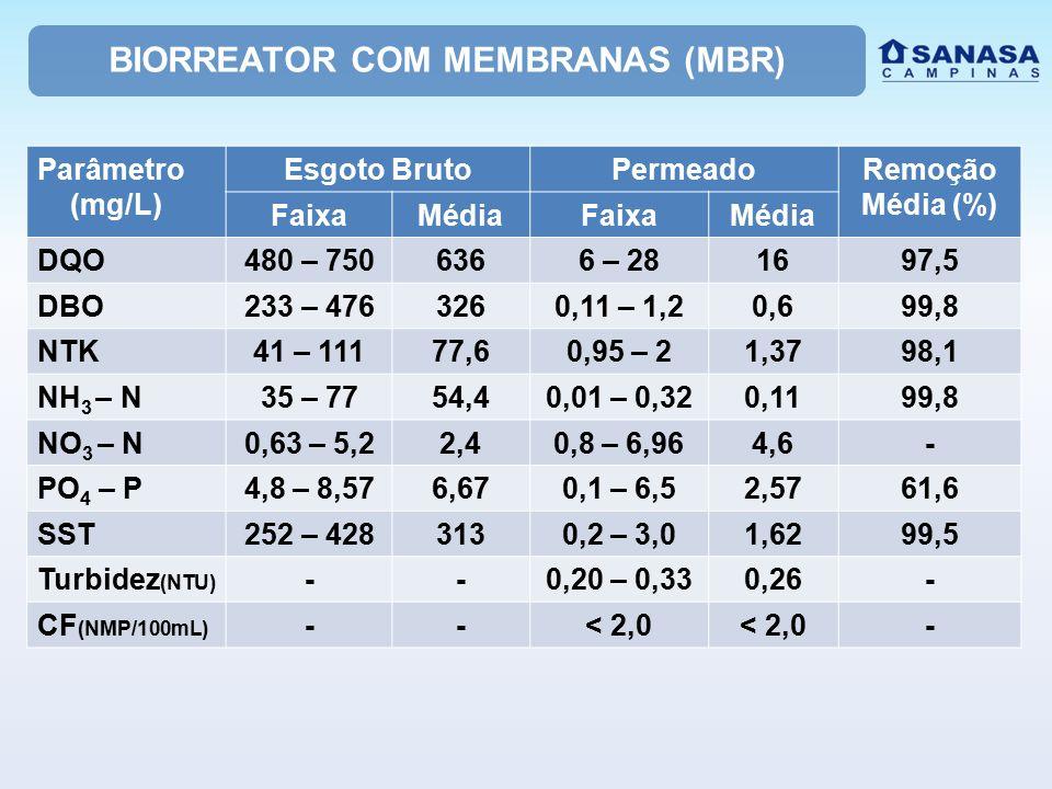 BIORREATOR COM MEMBRANAS (MBR)