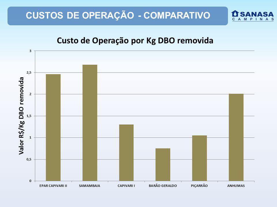 CUSTOS DE OPERAÇÃO - COMPARATIVO