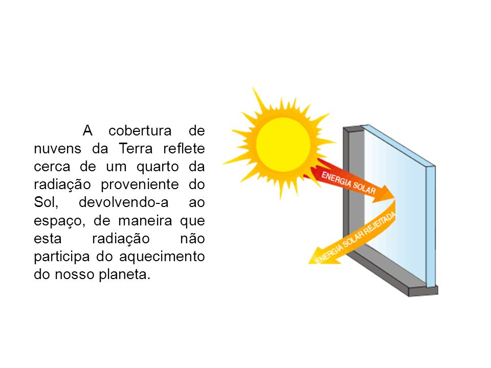 A cobertura de nuvens da Terra reflete cerca de um quarto da radiação proveniente do Sol, devolvendo-a ao espaço, de maneira que esta radiação não participa do aquecimento do nosso planeta.