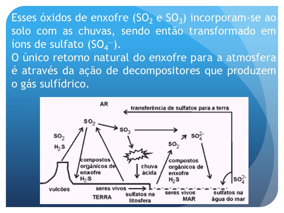 Esses óxidos de enxofre (SO2 e SO3) incorporam-se ao solo com as chuvas, sendo então transformado em íons de sulfato (SO4--).