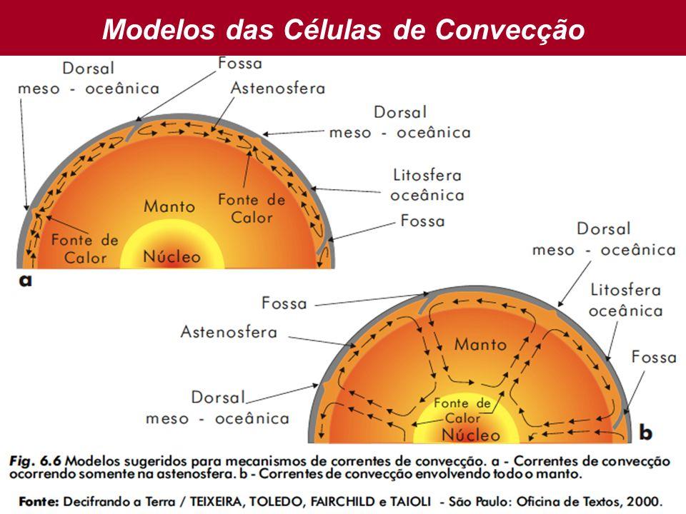 Modelos das Células de Convecção