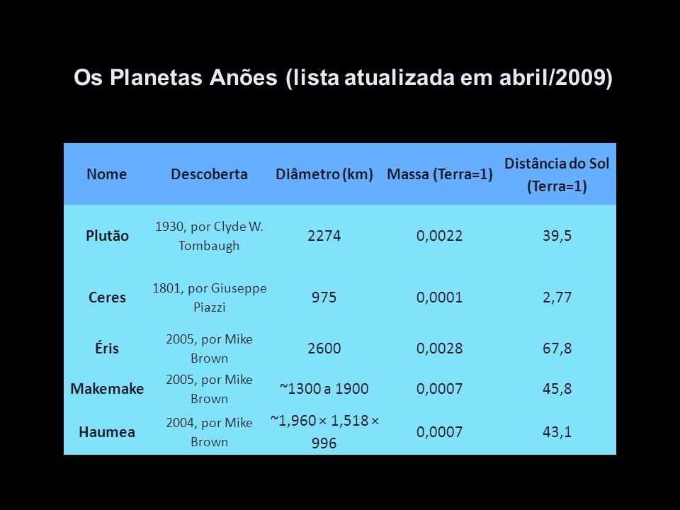 Os Planetas Anões (lista atualizada em abril/2009)