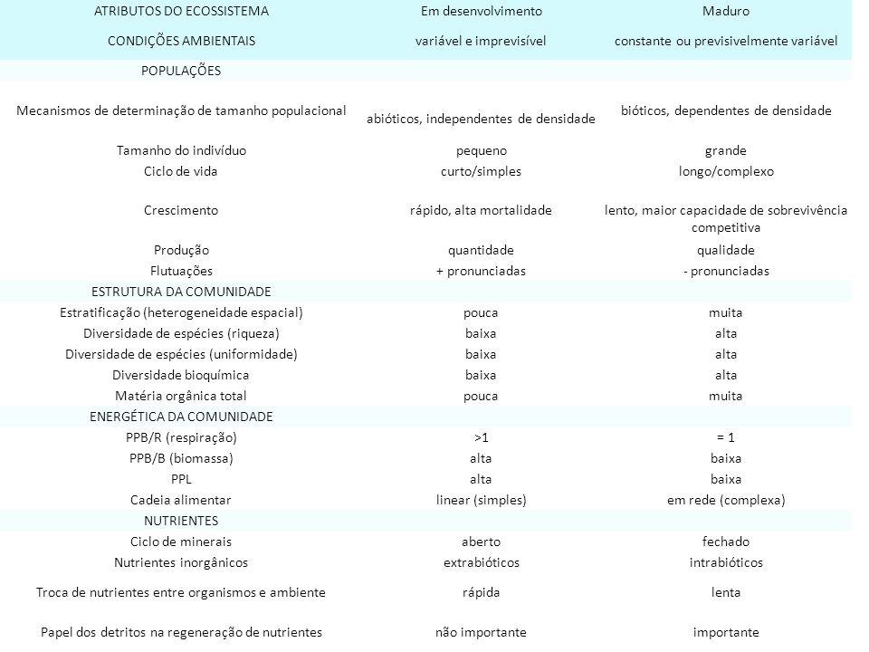 ATRIBUTOS DO ECOSSISTEMA Em desenvolvimento Maduro