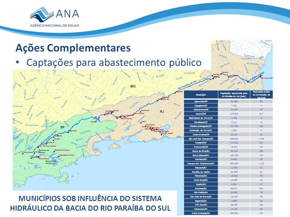 Ações Complementares Captações para abastecimento público
