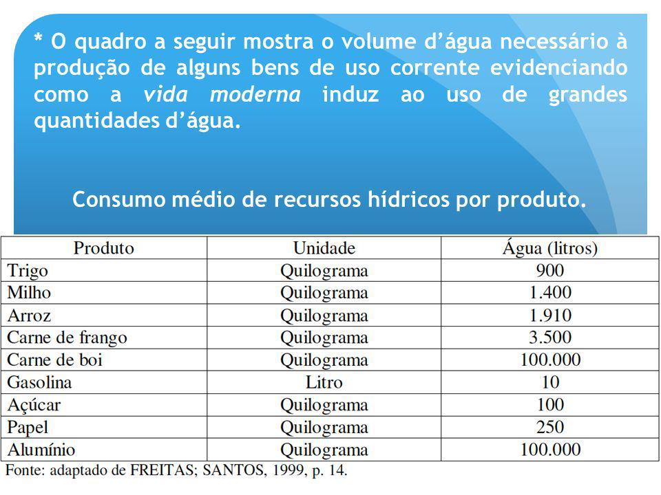 Consumo médio de recursos hídricos por produto.