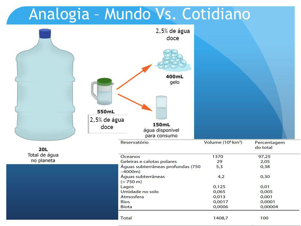 Analogia – Mundo Vs. Cotidiano