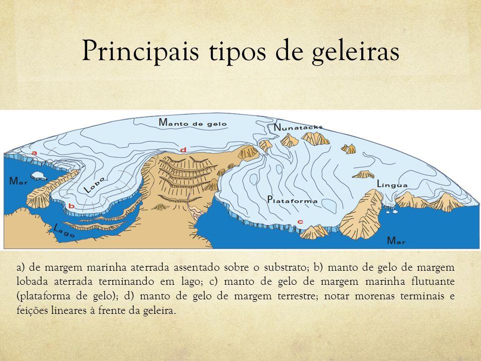 Principais tipos de geleiras