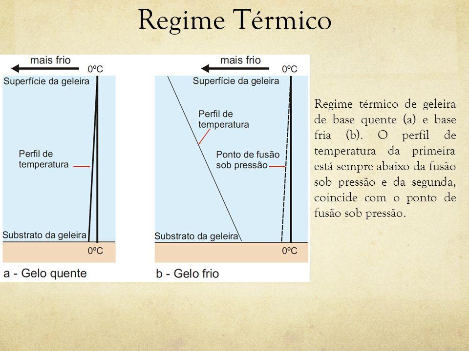 Regime Térmico